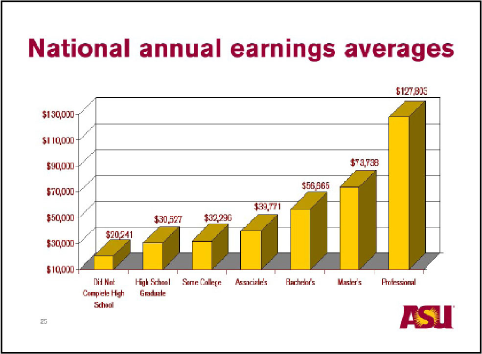 National Annual Earnings Graph